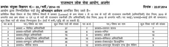 RPSC Vacancy Advertisement
